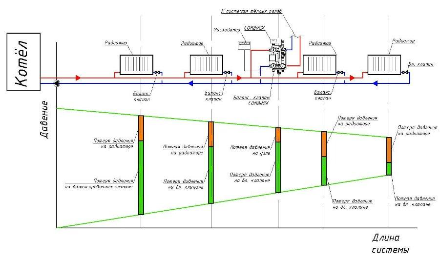 Схема: двухтрубная тупиковая система отопления с горизонтальной разводкой