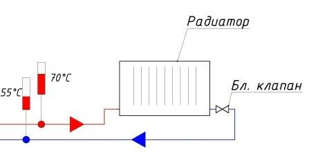 после открытия клапана температура на подающем трубопроводе установилась 70 °С, температура на обратном трубопроводе установилась 55 °С