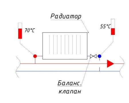 Балансировочный клапан на этом приборе открывается до тех пор пока температура на обратном трубопроводе не будет равна температуре первого ±5 °С
