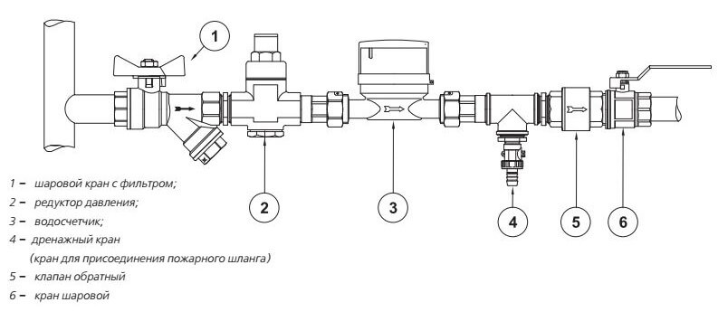 Пример установки редуктора на вводе водопровода в квартиру